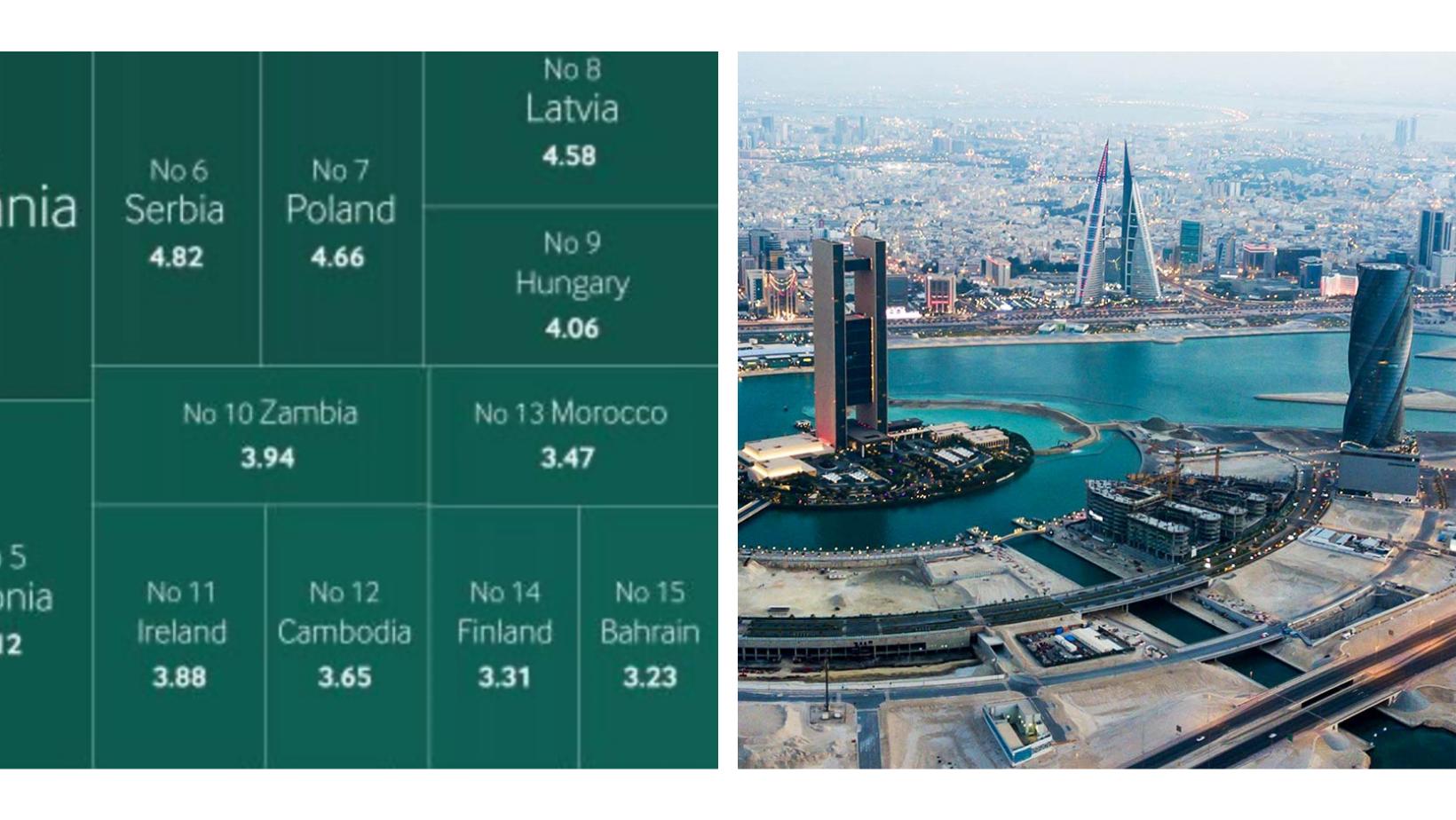 Bahrain investment top destination