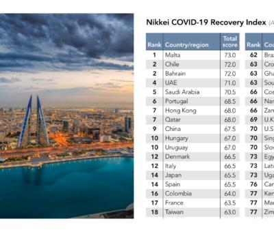 Bahrain COVID-19 Recovery